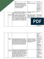 Prozos Kūrinių Konspektas (Privalomų Autorių)