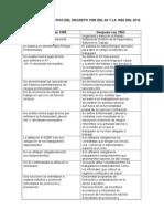 Cuadro Comparativo Del Decreto 1295 Del 94 y La 1562 Del 2012