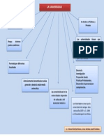 Mapa Conceptual de La Universidad