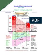 Blood Pressure Charts Range Levels