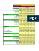 Dabur India BalanceSheet