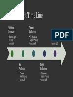 pollution unit time line