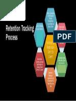Retention Tracking Process