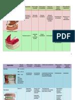 Manual de aparatologia en Ortopedia