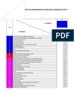 Matriz de Requisitos Directos e Indirectos Argentina