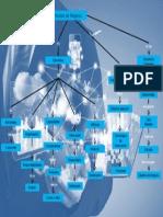 Mapa Conceptual de Procesos de Negocio