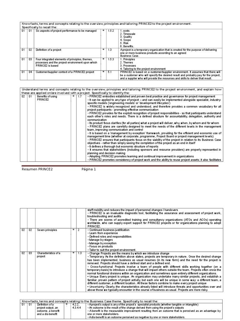Prince2® Timeline Mp shop design plans