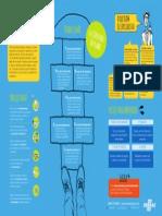 Infográfico Plano de Negócios