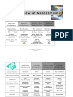 Overview of Assessment (DuFour)