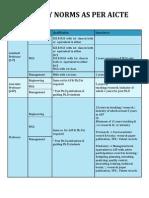 Faculty Norms as per AICTE