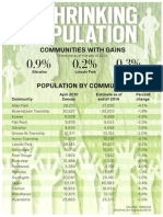 Downriver population chart