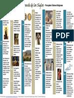 Vida Consagrada a Través de Los Siglos