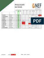 Finale Coppa Dolomiti 2015