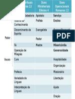Tabela de Dons (2)