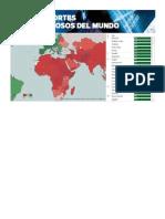 Los pasaportes más poderosos del MUNDO 2015