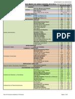 Oferta de Ciclos Formativos de Grado Medio y Superior de Gran Canaria 2015-16 Con Notas de Corte
