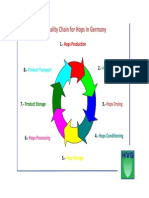 Cycle of Quality English del lupulo