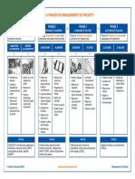Phases Du Management de Projet 100111152328 Phpapp02