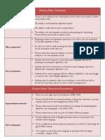 5 pillars phonics chart