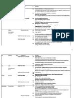 opg3 lessen sterkte zwakte analyse s d