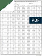 Tabela T-13 Dimensionamento de Vigas a Flexão Simples K6 e K3