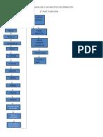 Diagrama de Flujo Proceso de Operacion