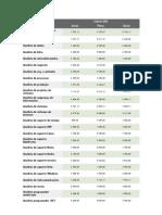 Tabela de Cargos e Salários da Area de Informática