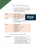 Modelos en La Evaluación Psicológica