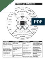 dok chart(1)