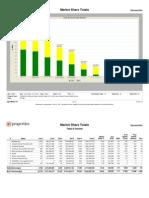 Chicago-Market Share by Volume