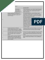 Clasificación de La FDA
