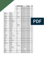 DPNM SCC Listing 2015-2015