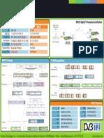 DVB T2 Architecture