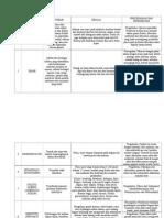 Tabel Penyakit Sistem Pencernaan