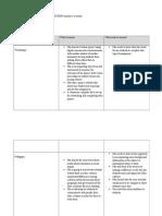 week 4 - technology integration workshop assignment