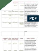 Cuadro comparativo de varias herramientas digitales, su clasificación y potencial..