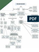 Mapa Mental Educación y Psicología