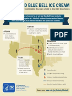 Bluebell Listeria Outbreak Infographic
