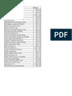 Lista de Preços Do Super-Mercado - Umuarama-PR