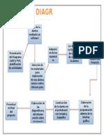 diagrama pertt
