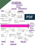 Diagrama de Ishikawa Partes Deshiladas