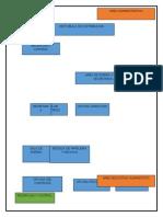 organigrama de proyecto de un colegio