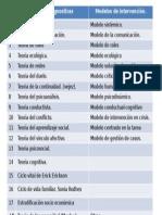 Teorías y Modelos para TS DE CASO