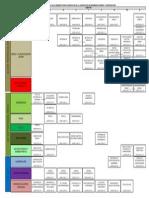 Mapa Curricular Ing. Minas