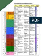 divisiones  del tiempo geologicos.docx