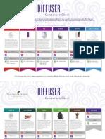 diffuser-comparison-chart