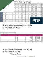 DATOS DE LA ZONA.pptx