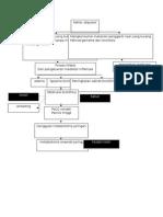 patofiologi bronkitis