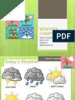 weather chart 4 8 2015