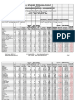 Chicagoland Real Estate Market Stats 2009 - broken down by city